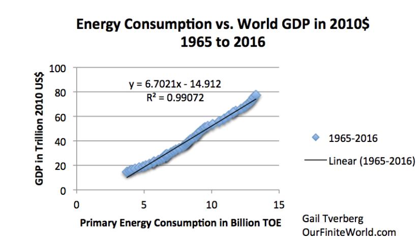 energieconsumption